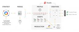 Data-driven Creative Workflow