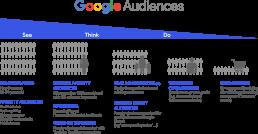 Google Audiences