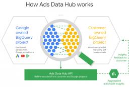 Pandangan Konsultan: Insight dari report terbaru BCG (Bagian 1) - 87% dari brand menyadari pentingnya first-party data untuk digital marketing 3