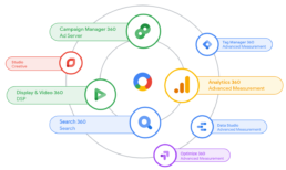 Google Marketing Platform - A Unified Ad and Mar Tech Ecosystem