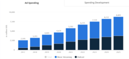 10 Digital Marketing & Ad Trends for 2021 from a Google Marketing Platform Sales Partner - Digital Audio Advertising