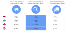 5 steps organisations in SEA are using to collect first-party data - search trends