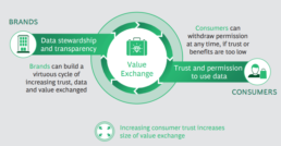 6 tips for leveraging digital trends across South-East Asia for 2021 - Value exchange