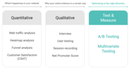 Comparing conversion rate optimisation (CRO) tools: Google Optimize and AB Tasty 1
