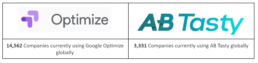 Comparing conversion rate optimisation (CRO) tools - Google Optimize and AB Tasty - Use of Optimize and AB Tasty