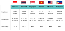 6 tips for leveraging digital trends across South-East Asia for 2021 - SEA population