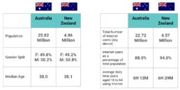 5 tips for leveraging digital trends across Australia & New Zealand for 2021 - stats