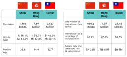 5 tips for leveraging digital trends across Greater China for 2021 - stats